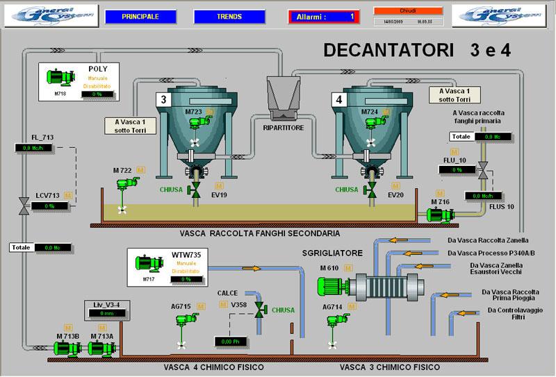 Depurazione Industriale